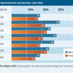 Der Anteil des Rauchers in Deutschland